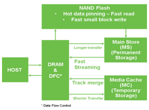 Figure 3. MTC Technology HDD Caching Data Flow