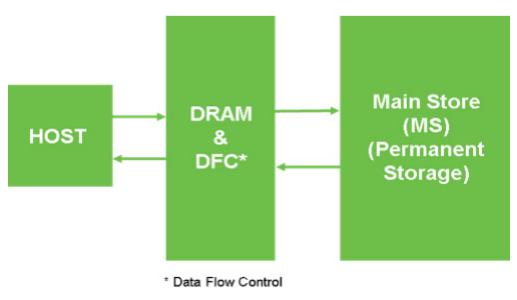 Figure 2. Traditional HDD Caching Data Flow